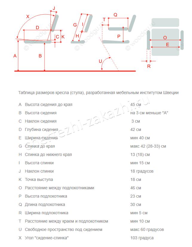 таблица размеров кресла, разработанная мебельным институтом швеции